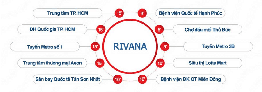 The Rivana